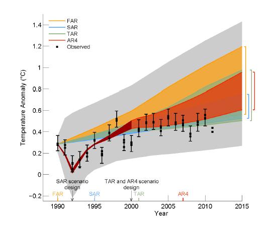 Figure 1.4 du AR5 IPCC