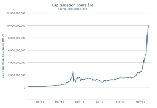 bitcoin cap boursiere