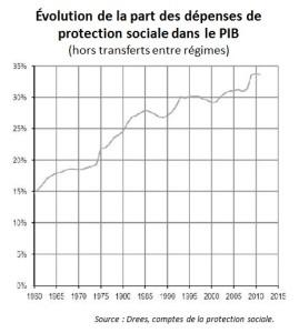 secu depenses prot sociale pib