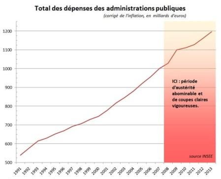 austérité : dépenses administrations publiques - 2013