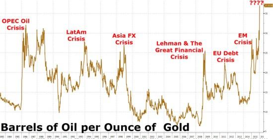 oil gold ratio jan 2016