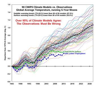 climate models wrong