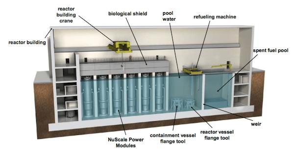 Small Modular Reactors Plant