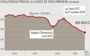 évolution prix licence de taxi