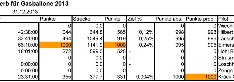 result dzl 2013.