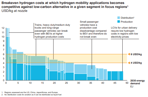 Breakeven hydrogen costs as compared to battery electric vehicles in 2030