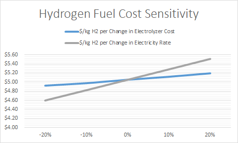 Sensitivity on hydrogen fuel cost by changes in electrolyzer costs and electricity rates