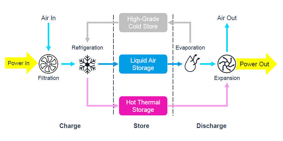Liquid air energy storage process.  A clean energy storage technology for the future.