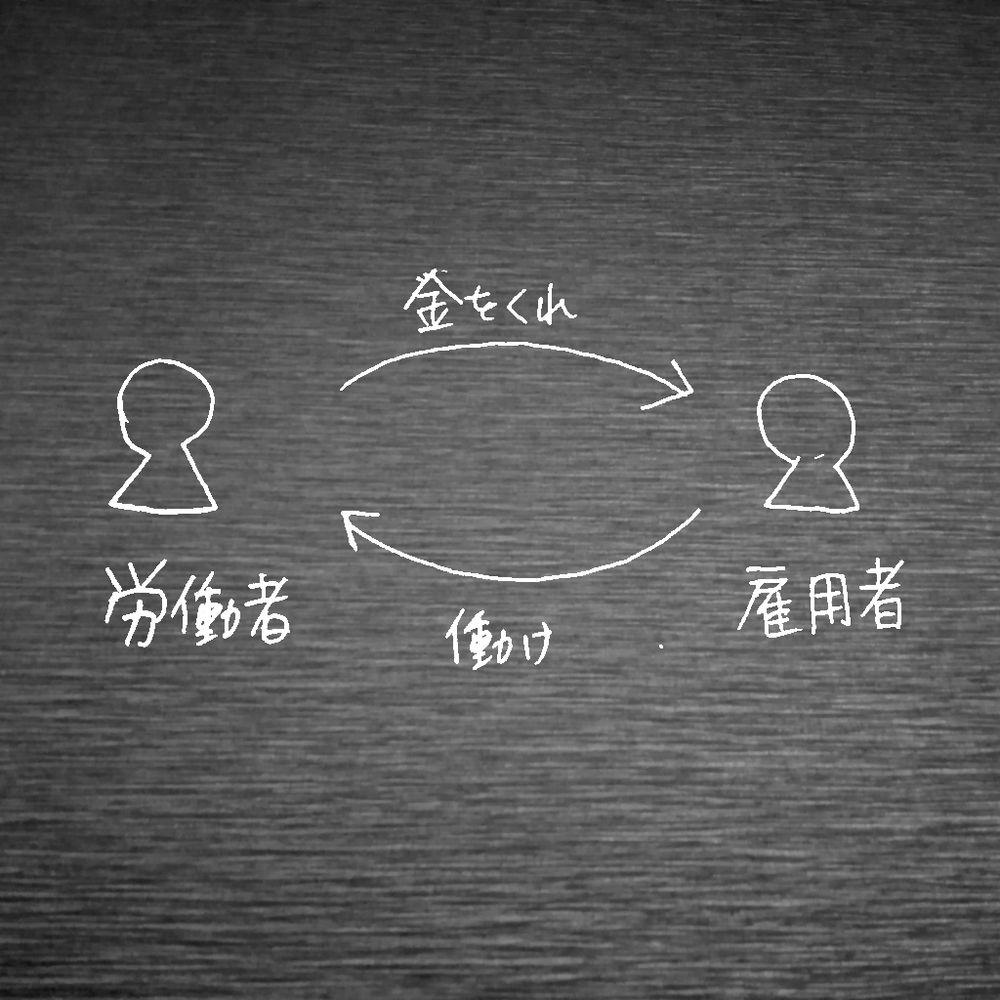 雇用契約についての図示。双務契約たる雇用契約のそれぞれの債権を図示している