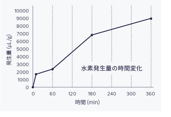 水素発生時間のグラフ