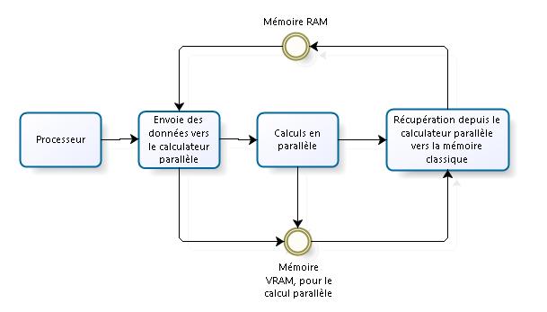 comment fonctionne un processeur