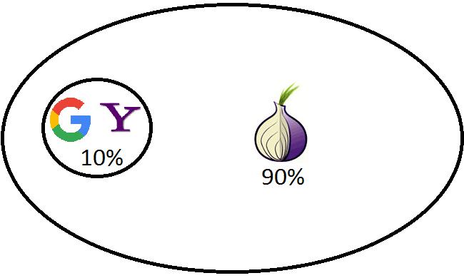 darknet 90 pour cent de internet