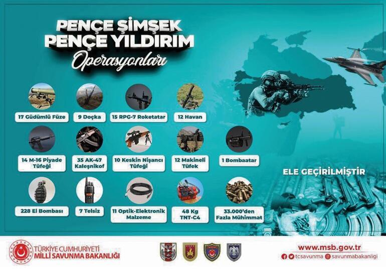 Beş ayda teröristlere 181 operasyon