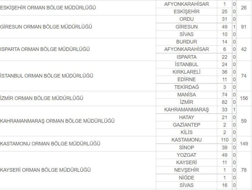 OGM işçi alımı başvurusu için son gün! Orman Genel Müdürlüğü işçi başvurusu İŞKUR'da