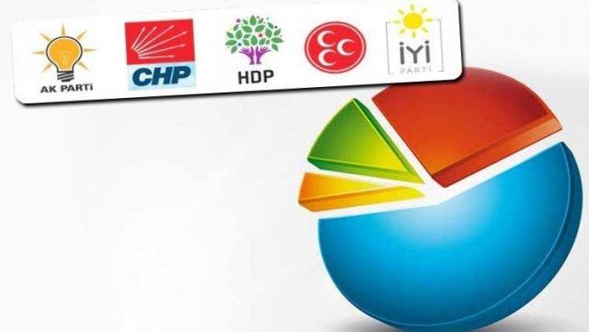 MetroPOLL anketi: Sadece iki parti barajı geçebiliyor, işte o partiler..