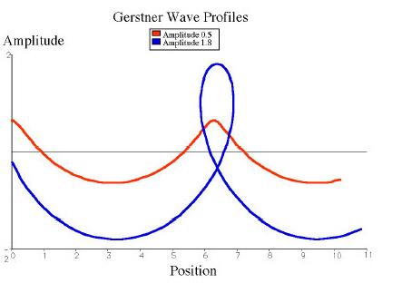 Gerstner Wave profiles