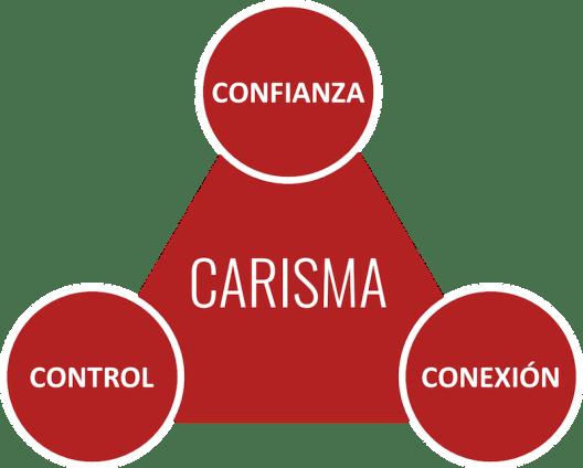 Triangulo del Carisma
