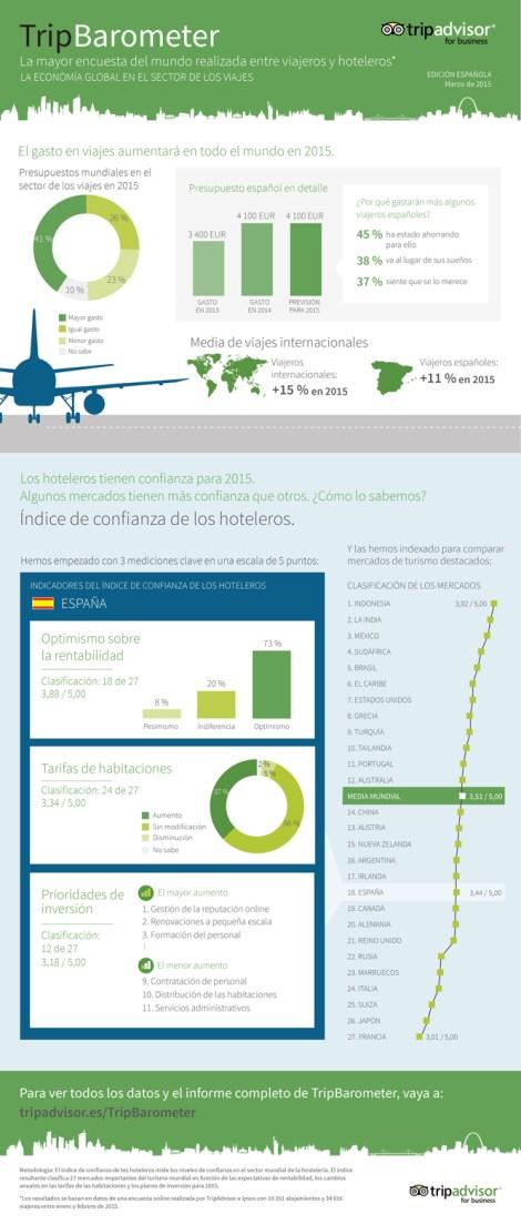 tripbarometer-marzo2015-es