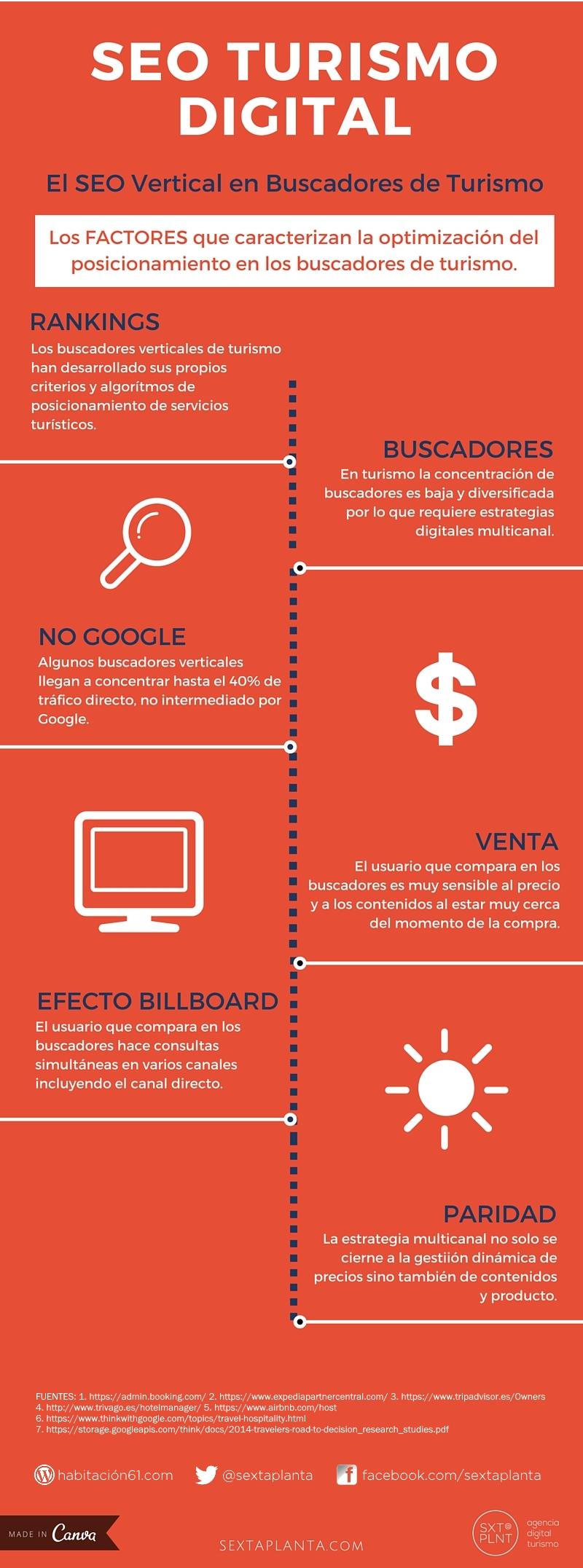 Infografía de los factores SEO Vertical de Turismo Digital