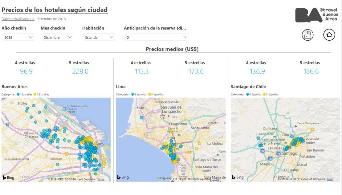 Análisis de precios de los hoteles de la Ciudad de Buenos Aires