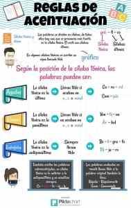 Infografía de las reglas de acentuación