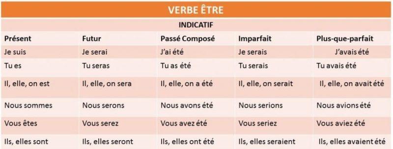 Aprende a conjugar y usar el verbo être