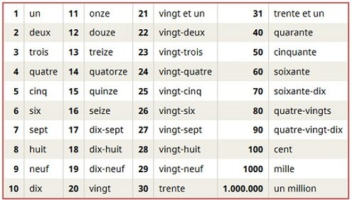 Aprende los números en francés del 0 al 100