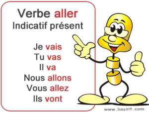 Conjugación del presente de indicativo del verbo aller