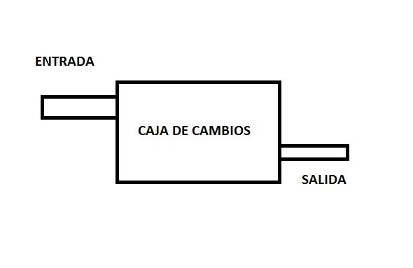 Loco; Marcha_atrás; Caja_de_cambios