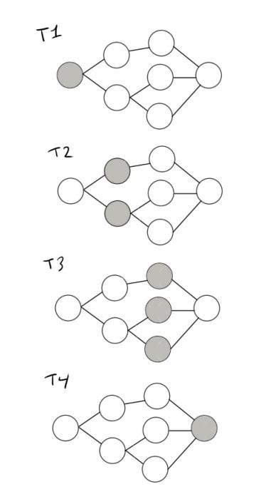 Podudaranje algoritma na mreži