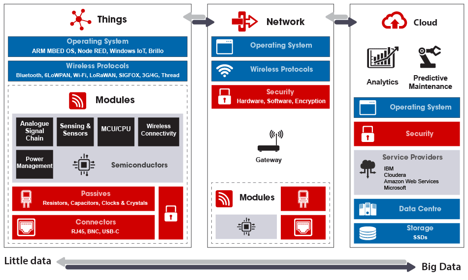 Typical architecture of an IoT system.  Image source: https://ru.rsdelivers.com/campaigns/InternetofThings/internet-of-things