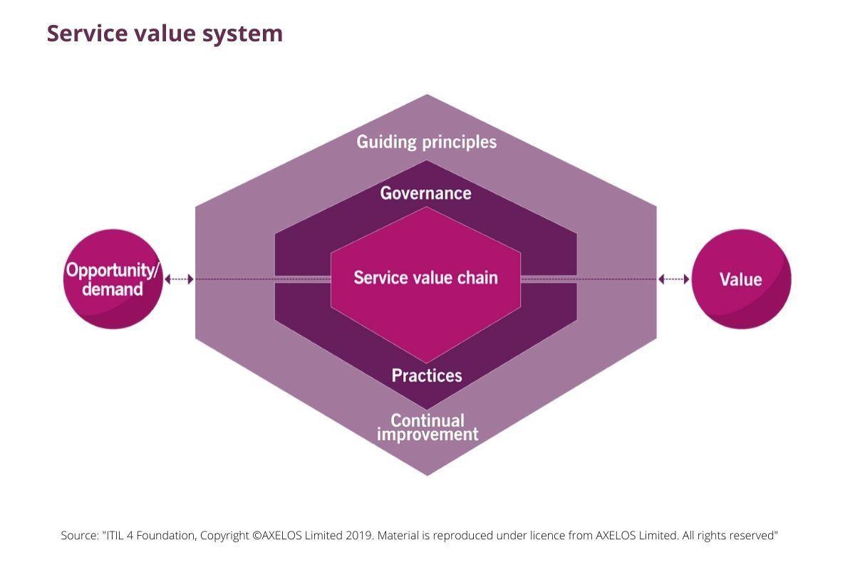 Service value framework in ITIL 4