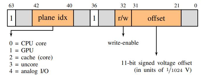 izgt bnasbup l1yz6e olu6lu0 - Процессоры Intel выплёвывают приватный ключ, если поиграть с напряжением