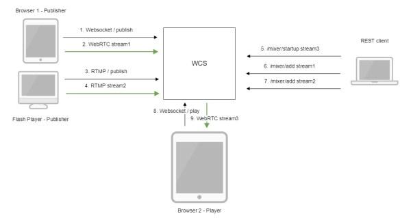 Обзор WCS 5.2 — WebRTC сервера для веб-разработчиков ...