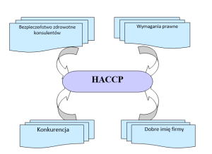HACCP CO TO JEST