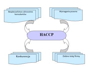 HACCP CO TO JEST