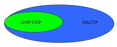 HACCP GMP/GHP Spis treści Gastronomii z półproduktów