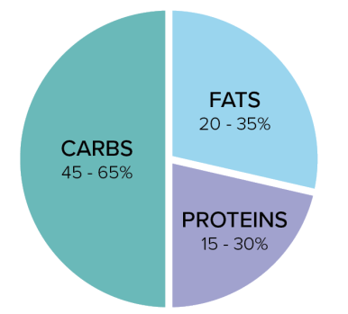 A pier chart of recommended Macronutrient intake:  Carbs: 45-65% Fats: 20-35% Proteins: 15-30%