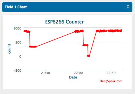 ESP12_-_ThingSpeak