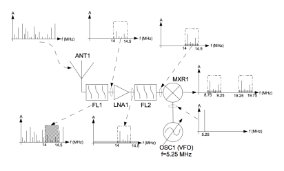 Blog diagram of a 20m SSB receiver and representative plots of the signals at each stage within the receiver.