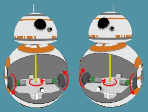 BB-8 hamster type cutaway showing how it turn by rotating the wheels in opposite directions