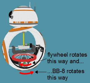 BB-8's hubless type cutaway showing how it turns on the spot by rotating the flywheel