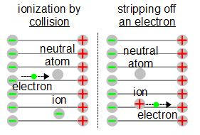 Ionization in electric fields