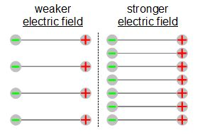 Weak and strong electric fields