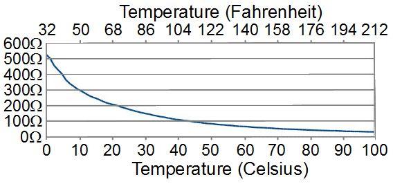 Thermistor graph