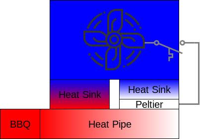 BBQ diagram