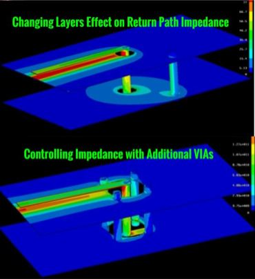 multilayer impedance