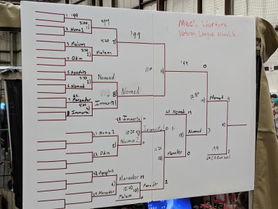 The brackets of MFBA competition