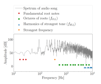 Masking data in harmonic frequences