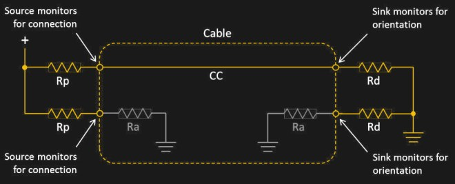 USB-C layout with resistors.